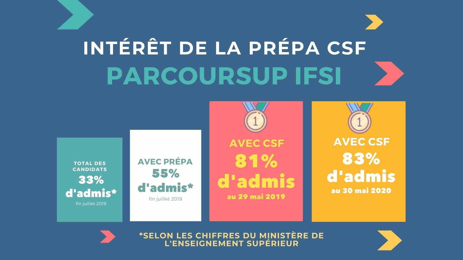 PACK ULTIME : Parcoursup IFSI avec coaching + Maths ...